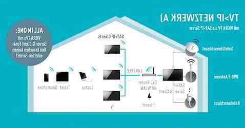 Comment telecharger application sur TV Panasonic Viera ?