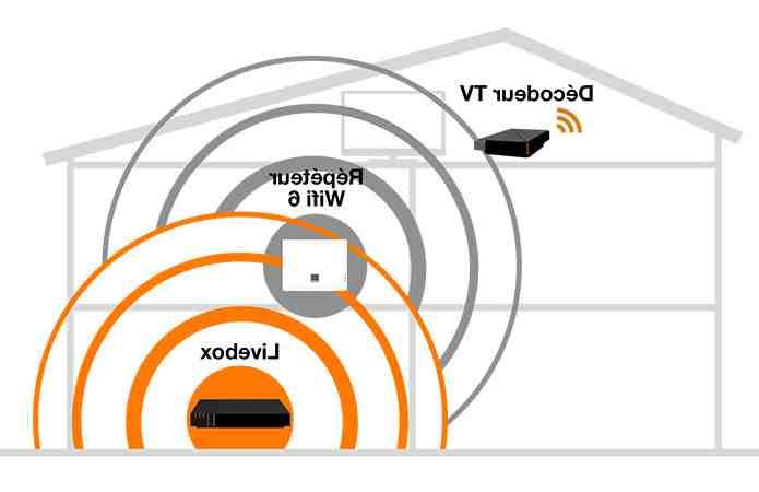 Est-ce que le decodeur orange fonctionne en WiFi ?