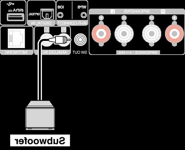 Comment connecter le caisson de basse ?